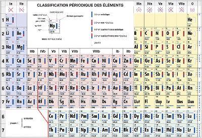 Classification Periodique Des Elements (tableau)
