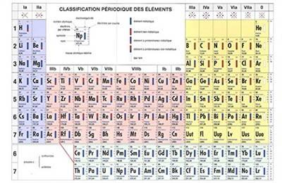 Classification Périodique Des éléments